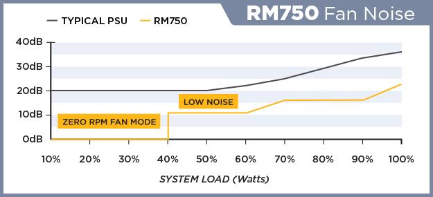 RM750-FAN-NOISE.png