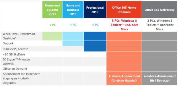 SKU Vergleich Office 2013